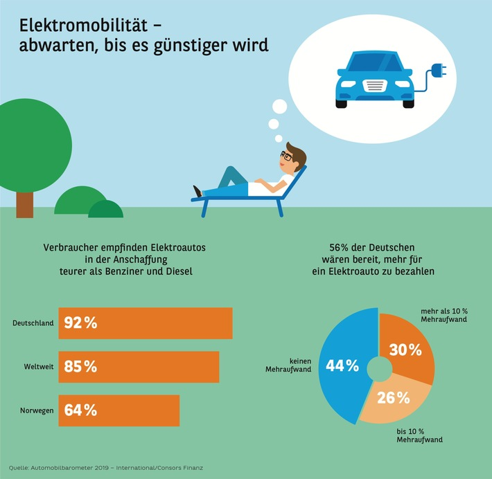 Automobilbarometer 2019 International Elektromobilität